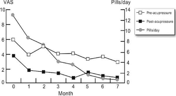 The open boxes show the patient's VAS scores over time for the 7 mo before therapy. The closed box shows the rapid and sustained improvement in the months following BMT treatment. The patient's pill usage decreased as the pain resolved with BMT treatment.