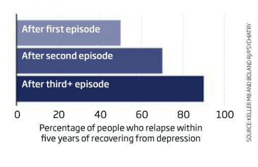 depression-relapse
